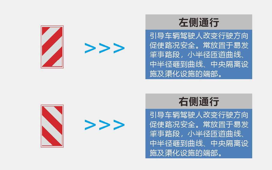 交通标识标牌-右侧通行